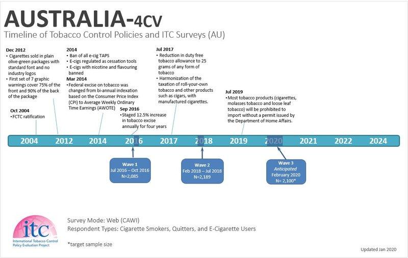 AU2 Timeline
