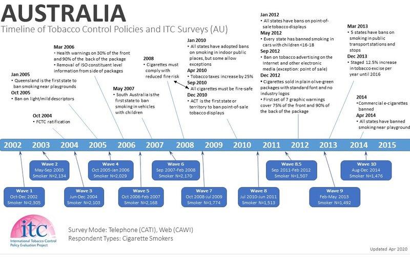 AU Timeline-1