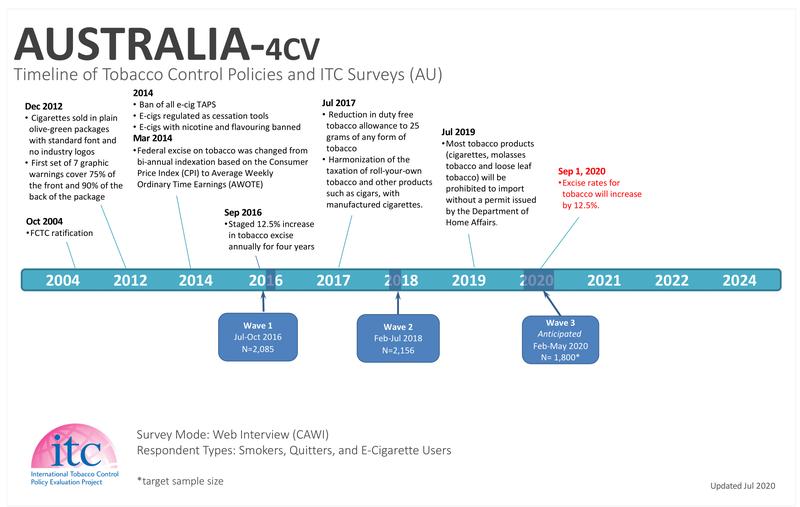 AU Timeline-2