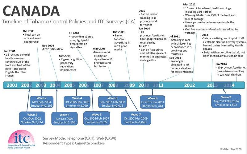 CA1 Timeline