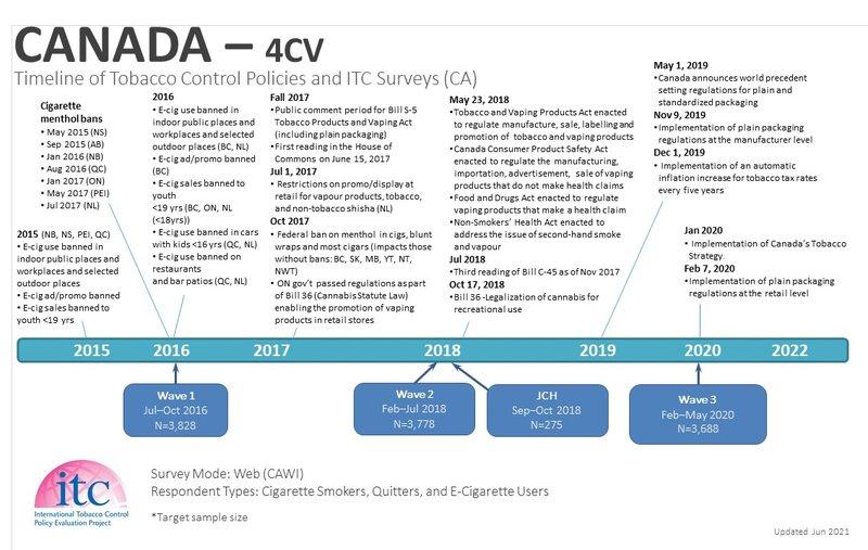 CAD Timeline-2021