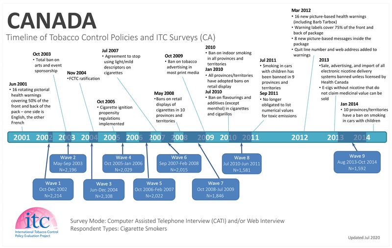 CA Timeline-1