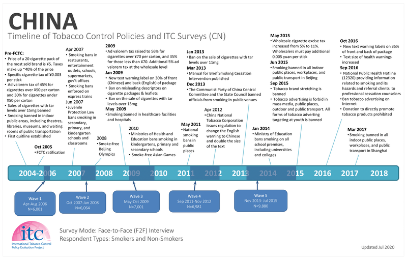 CN Timeline
