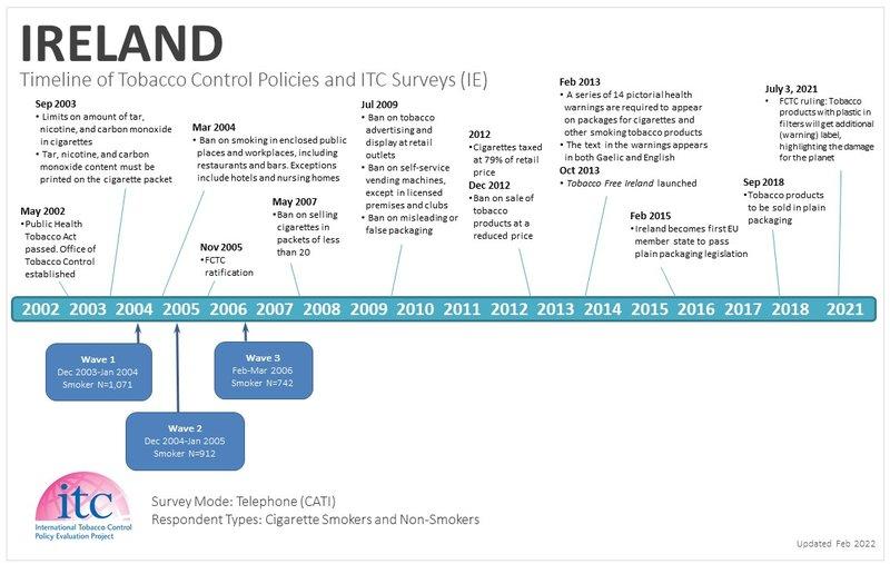 IrelandCountry Timelines_12Feb21-WT.jpg