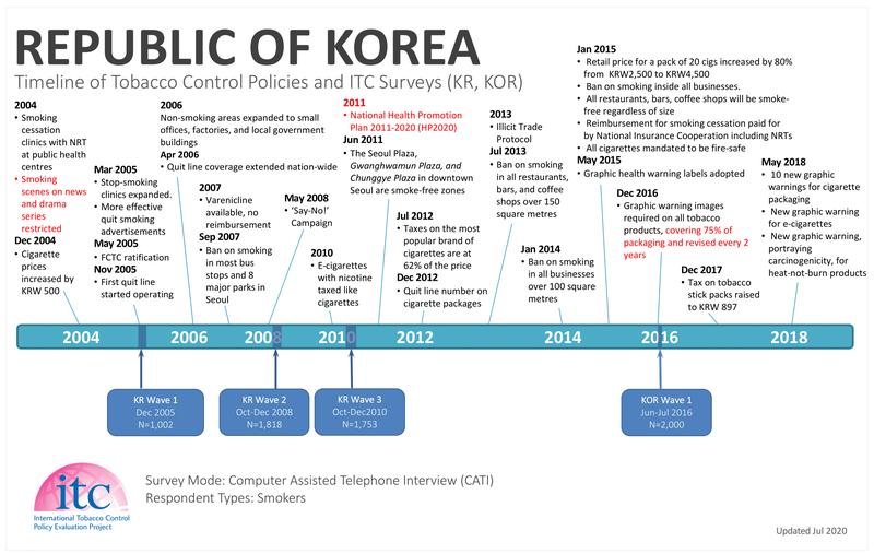 KR-KOR Timeline