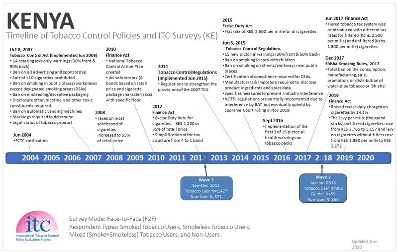 Kenya Timeline-1
