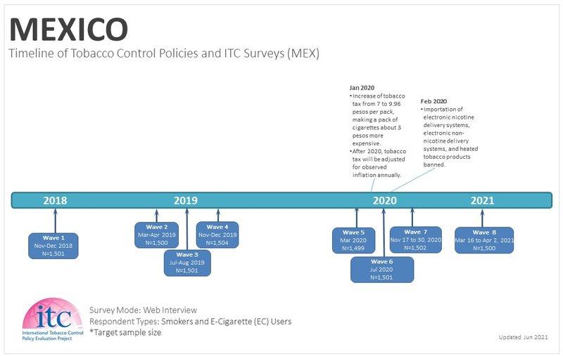MEX Timeline-Jun2021