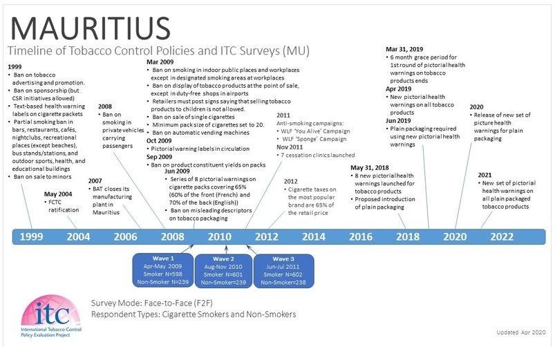Mauritius Timeline
