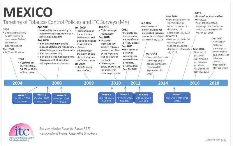 MX Timeline