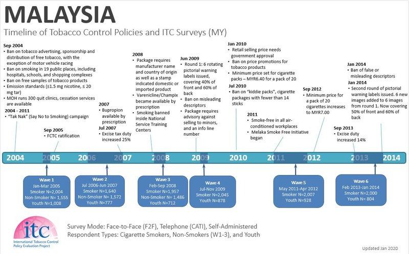 Malaysia Timeline1