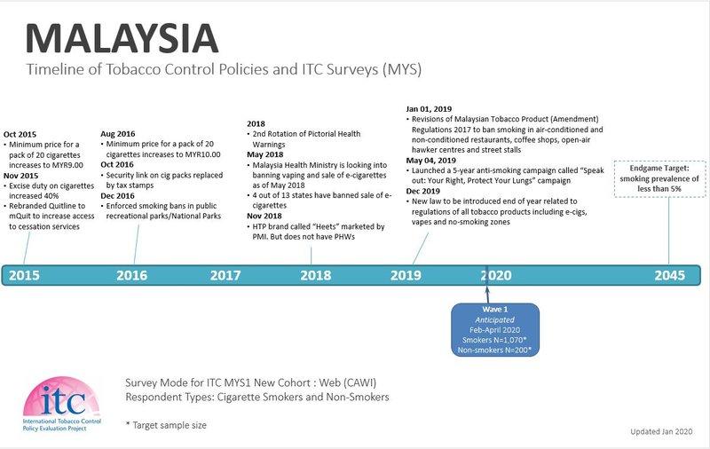 Malaysia Timeline2