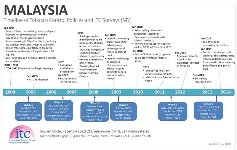 Malaysia timeline-1