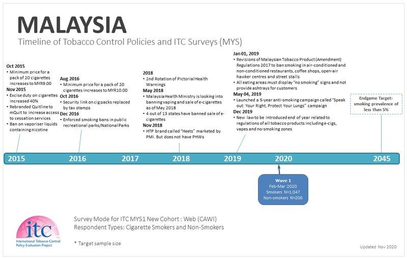Malaysia Timeline-2