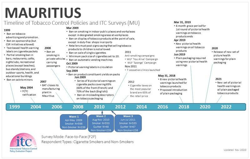 Mauritius Timeline-1