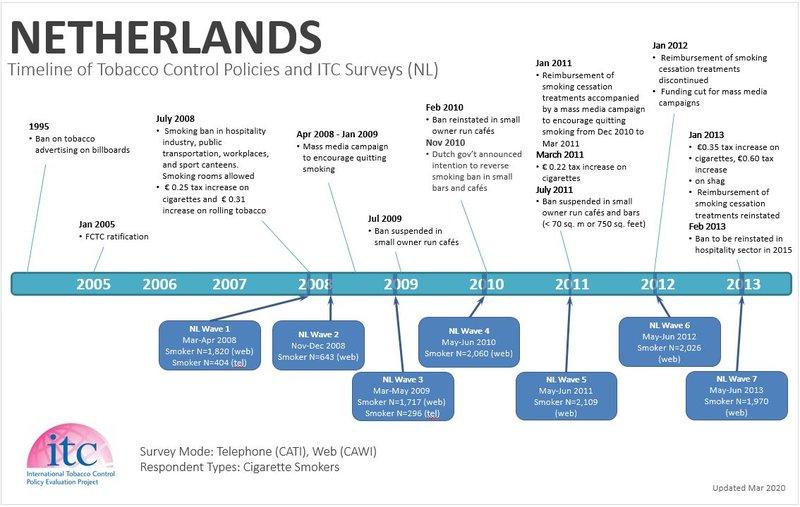 Netherlands Timeline1