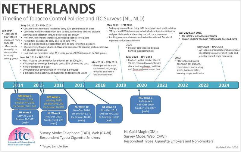 Netherlands Timeline2