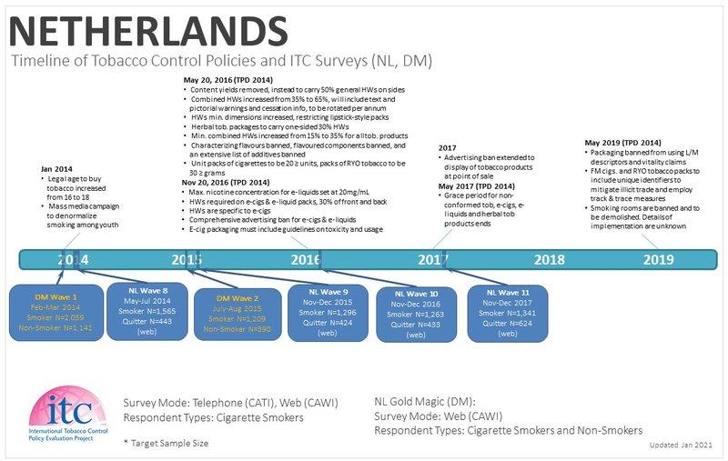 Netherlands Timeline-2