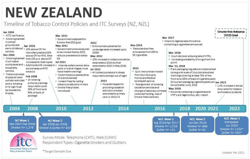 NZCountry Timeline_11Feb21-WT.jpg