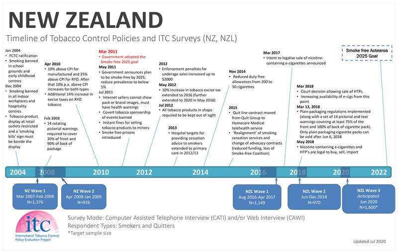 NZL Timeline