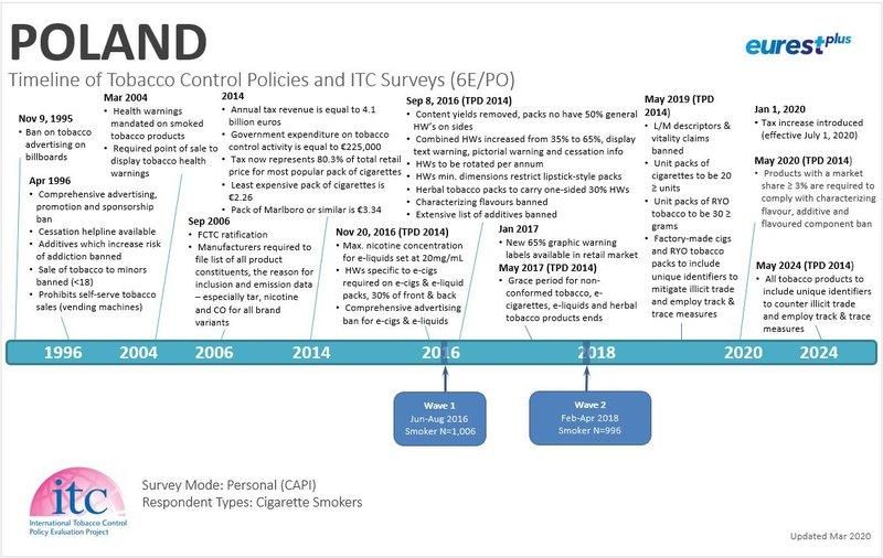 Poland Timeline