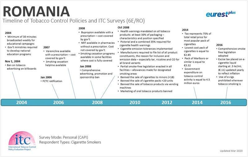 Romania Timeline 1