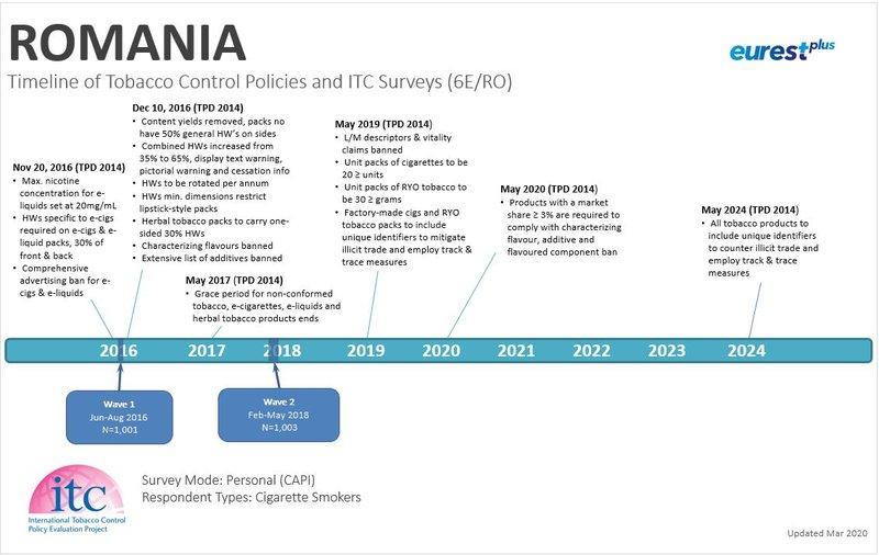 Romania Timeline 2