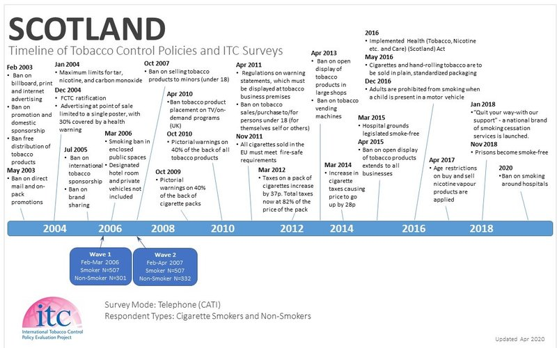 Scotland Timeline