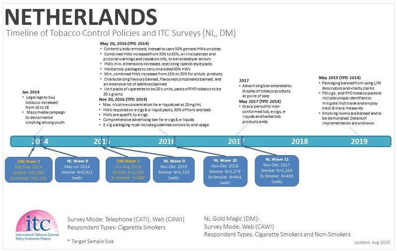 NLD Timeline2.JPG