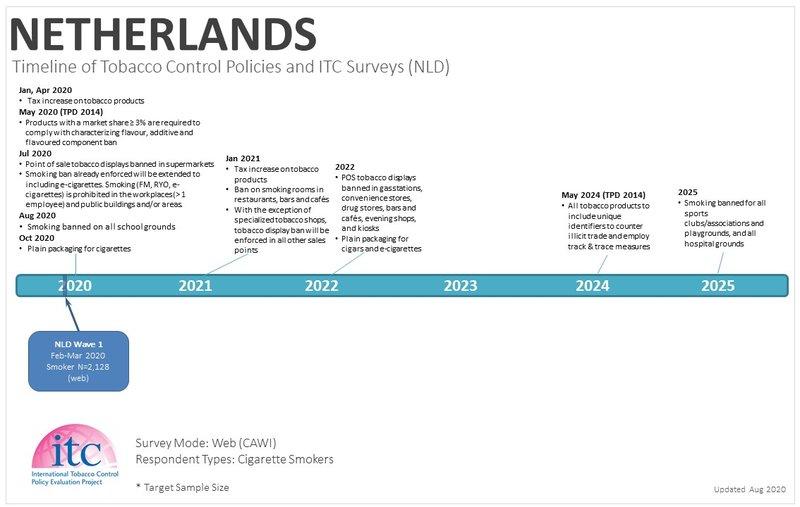 NLD Timeline3.JPG