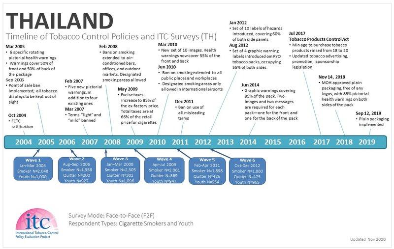 TH Timeline-1