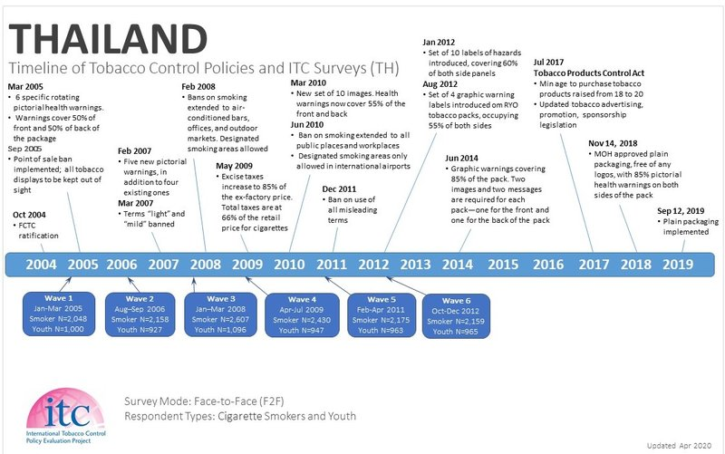 Thailand Timeline