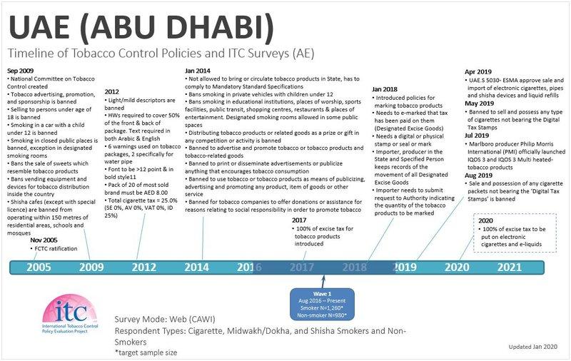 UAE (ABU DHABI) Timeline