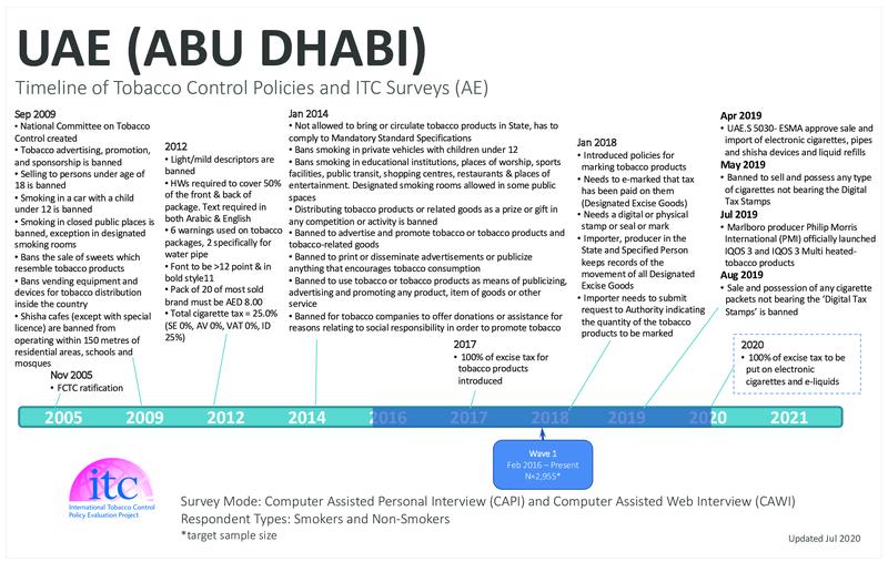 UAE Timeline