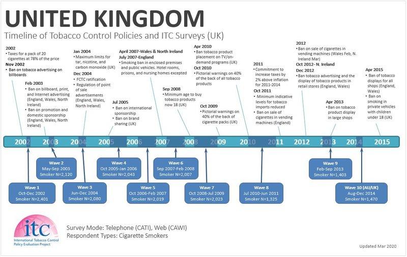 UK Timeline