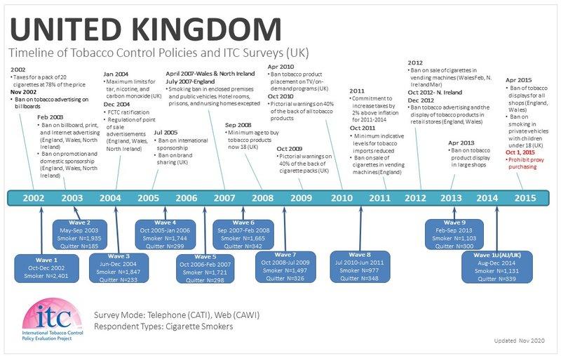 UK Timeline-1