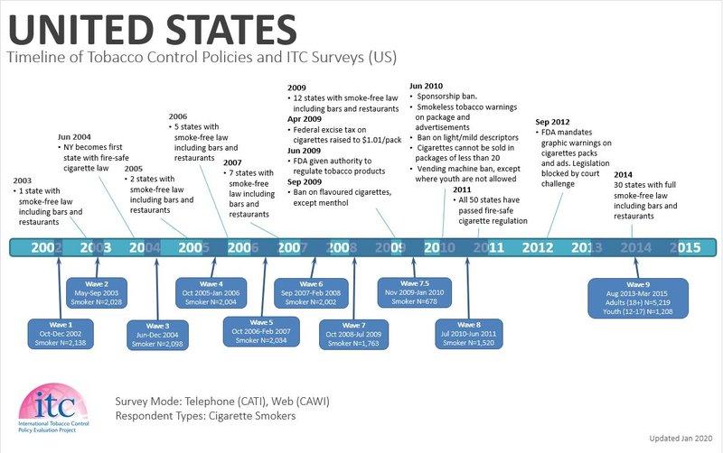 United States Timeline1