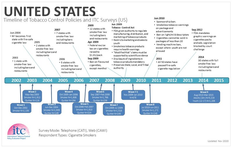 US Timeline-1