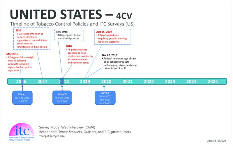 US Timeline-2