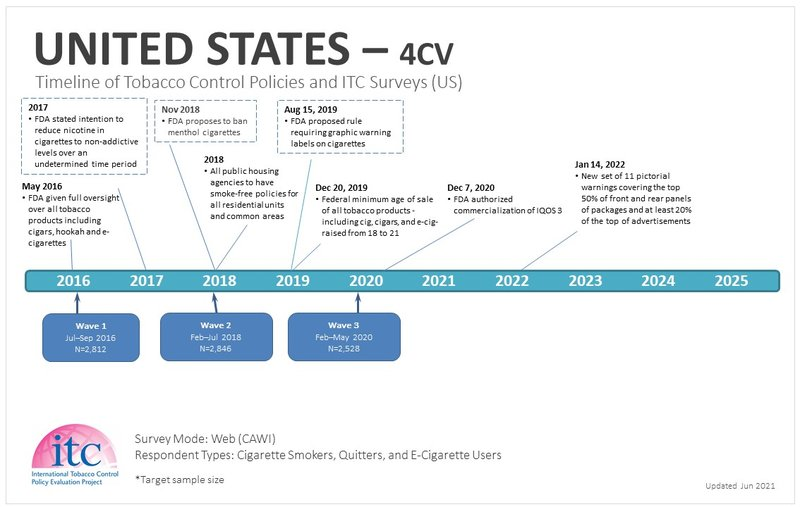 US Timeline-Jun2021