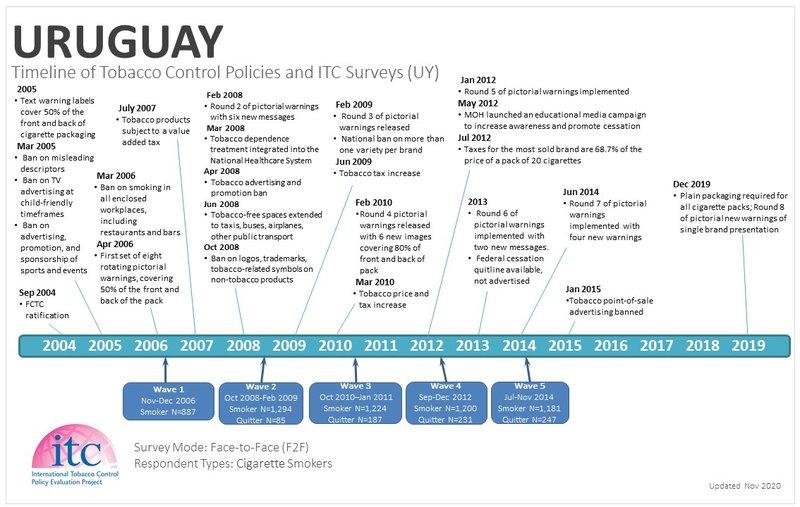 UY Timeline-1