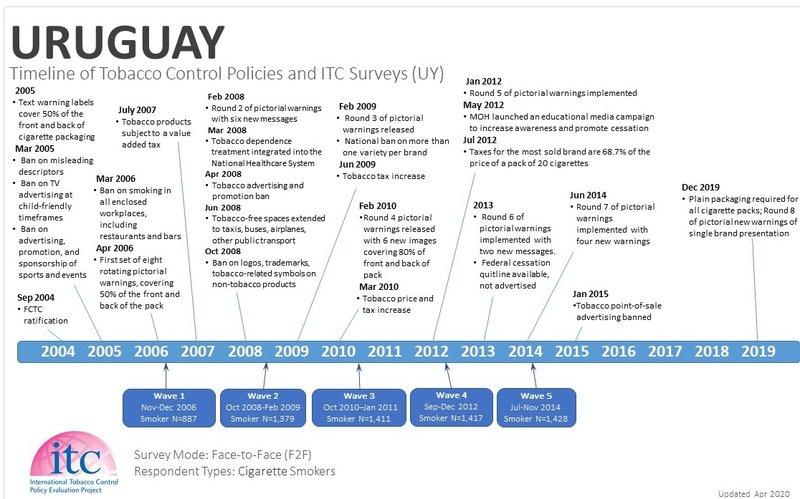 Uruguay Timeline