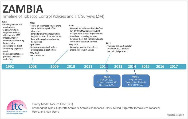 zambia Timeline