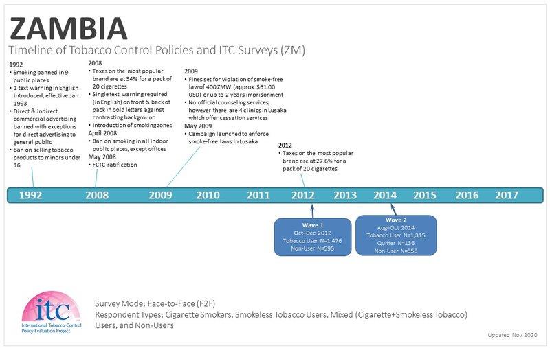 Zambia Timeline-1