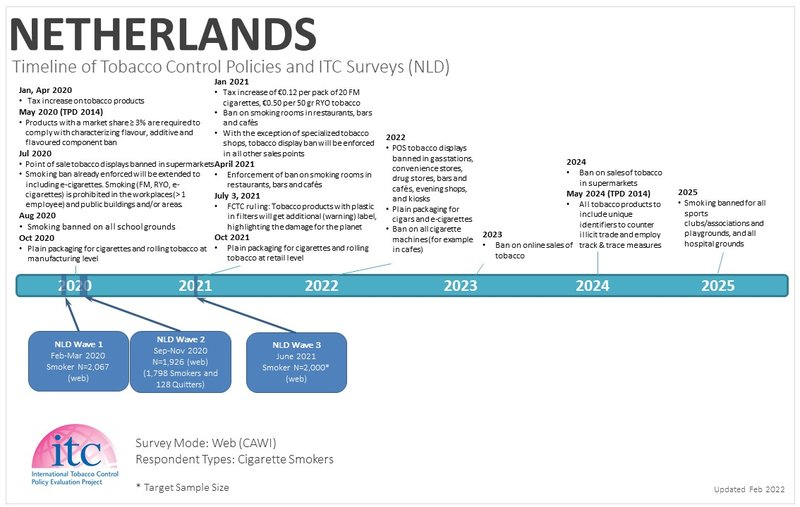 netherlandCountry Timelines_12Feb21-WT.jpg